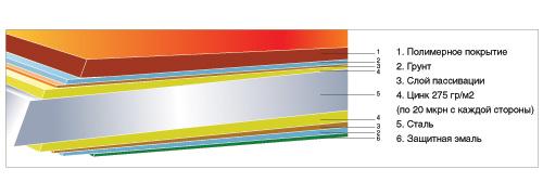 Металлочерепица М28